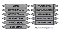 Slika CS-CJ-03 - ZRAK - naljepnica 222x37 mm